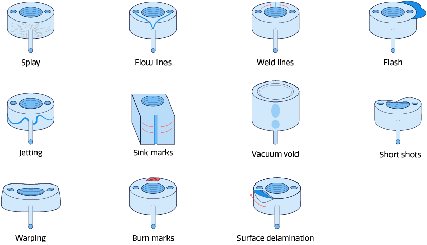 Illustration of common injection molding defects